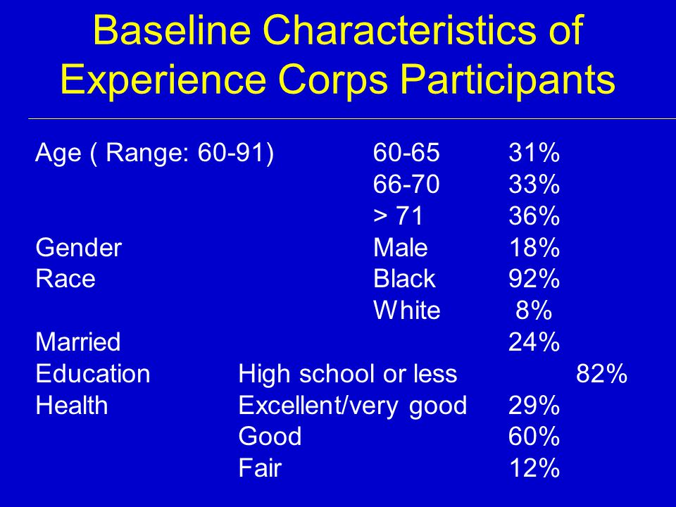 Baseline Characteristics of Experience Corps Participants Age ( Range: 60-91) 60-6531% 66-7033% > 7136% Gender Male18% RaceBlack92% White 8% Married24