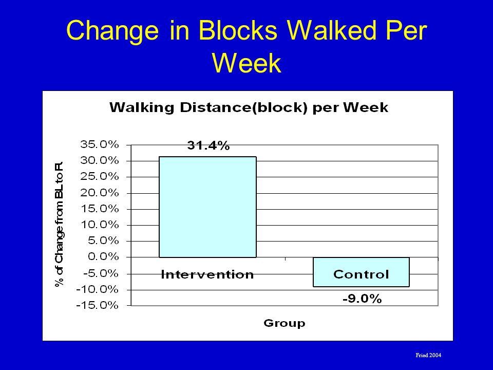Change in Blocks Walked Per Week Fried 2004