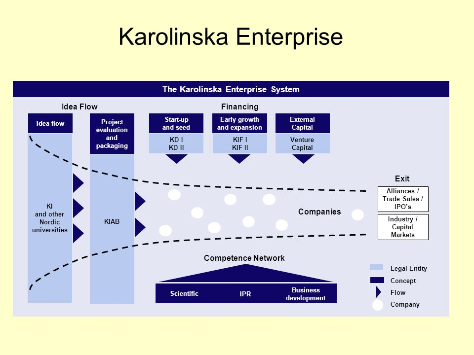Karolinska Enterprise Start-up and seed Early growth and expansion External Capital KD I KD II KIF I KIF II Venture Capital Financing The Karolinska Enterprise System Idea flow KI and other Nordic universities Project evaluation and packaging KIAB Idea Flow Competence Network Companies Exit Legal Entity Concept Flow Company Alliances / Trade Sales / IPO's Industry / Capital Markets Scientific IPR Business development