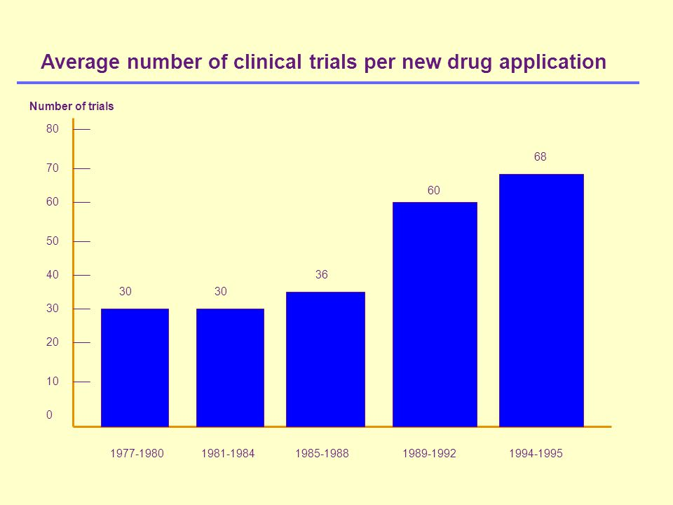 Average number of clinical trials per new drug application Number of trials 80 70 60 50 40 30 20 10 0 1977-1980 1981-1984 1985-1988 1989-1992 1994-1995 30 36 60 68