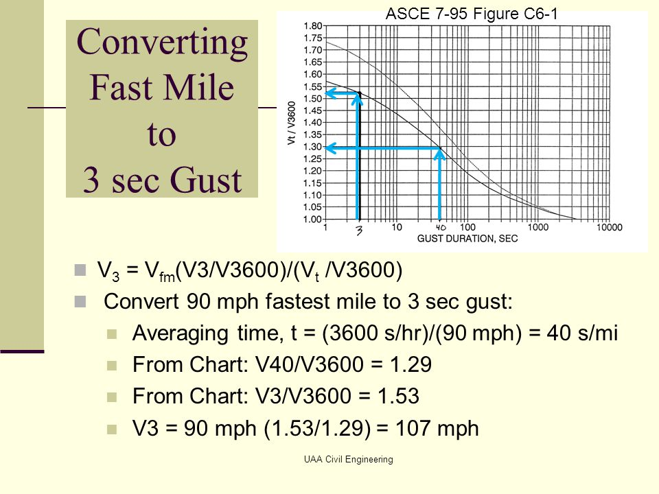 Variation of Wind Speed with Height Ground obstructions retard the movement of air close to the ground surface, reducing wind speed At some height above ground, the movement of air is no longer affected by ground obstruction.