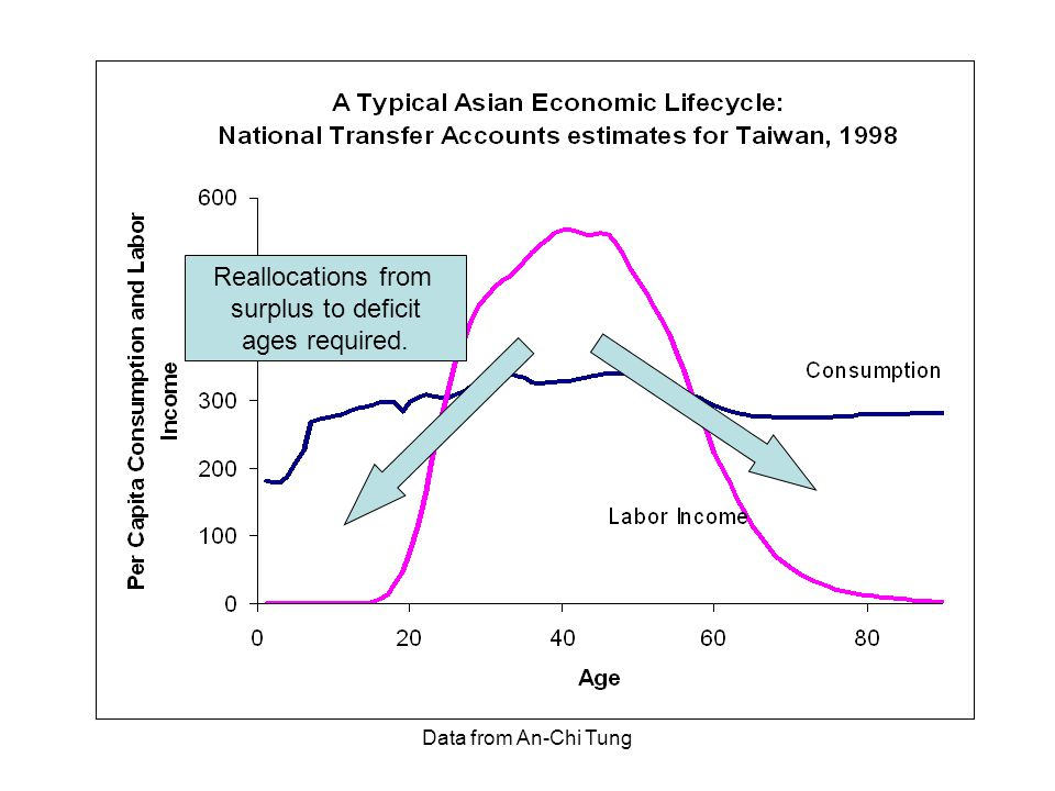Data from An-Chi Tung Reallocations from surplus to deficit ages required.