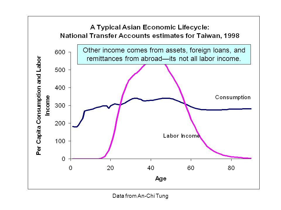 Data from An-Chi Tung Other income comes from assets, foreign loans, and remittances from abroad—its not all labor income.