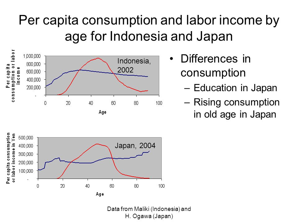 Data from Maliki (Indonesia) and H.