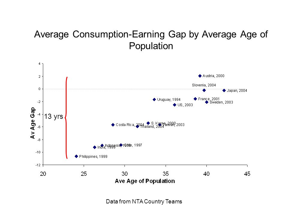 Data from NTA Country Teams Average Consumption-Earning Gap by Average Age of Population 13 yrs