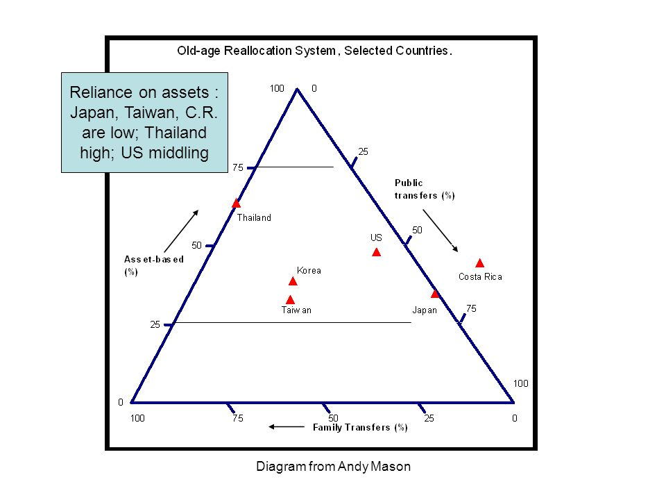 Diagram from Andy Mason Reliance on assets : Japan, Taiwan, C.R.