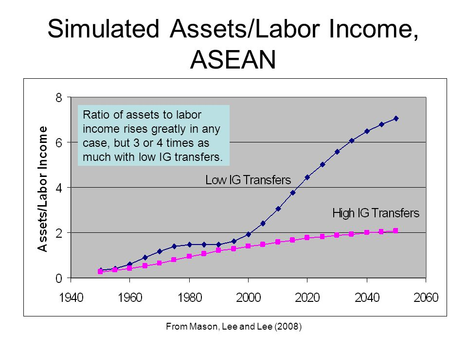 From Mason, Lee and Lee (2008) Simulated Assets/Labor Income, ASEAN Ratio of assets to labor income rises greatly in any case, but 3 or 4 times as much with low IG transfers.