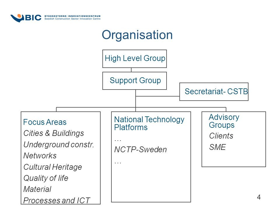 4 Organisation High Level Group Support Group Secretariat- CSTB Focus Areas Cities & Buildings Underground constr. Networks Cultural Heritage Quality