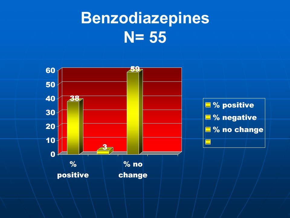 Benzodiazepines N= 55