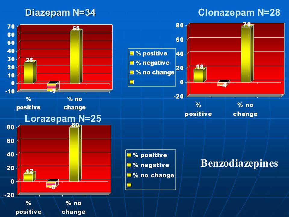 Diazepam N=34 Clonazepam N=28 Lorazepam N=25 Benzodiazepines