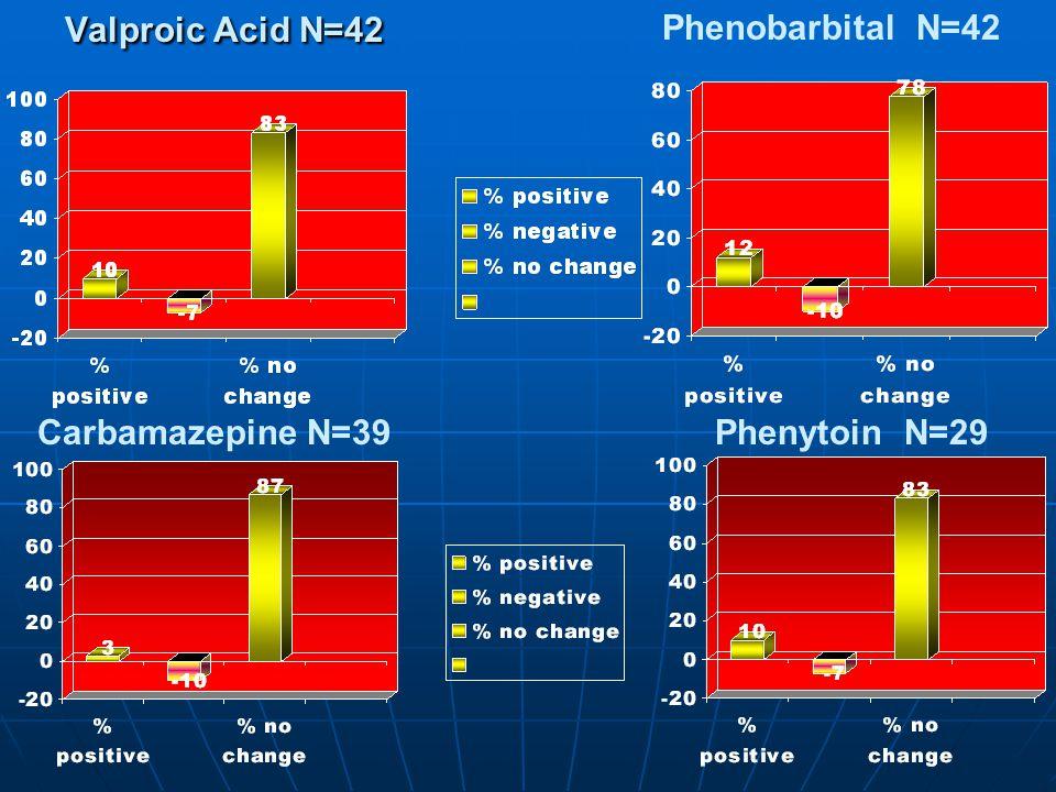 Valproic Acid N=42 Valproic Acid N=42 Phenobarbital N=42 Carbamazepine N=39Phenytoin N=29