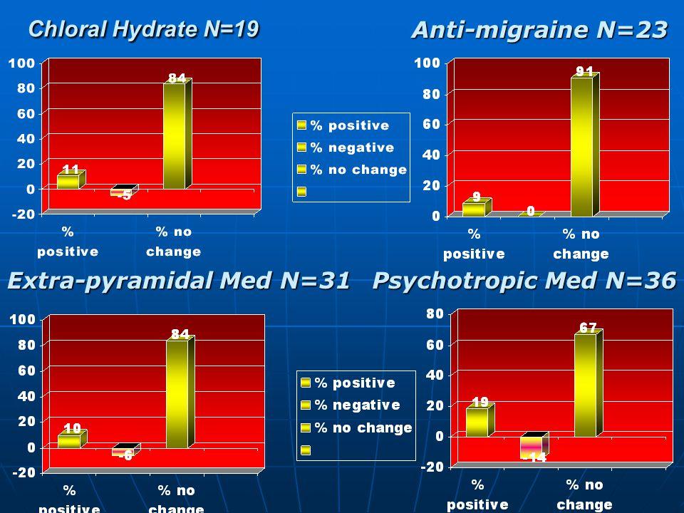 Chloral Hydrate N=19 Chloral Hydrate N=19 Anti-migraine N=23 Extra-pyramidal Med N=31 Psychotropic Med N=36