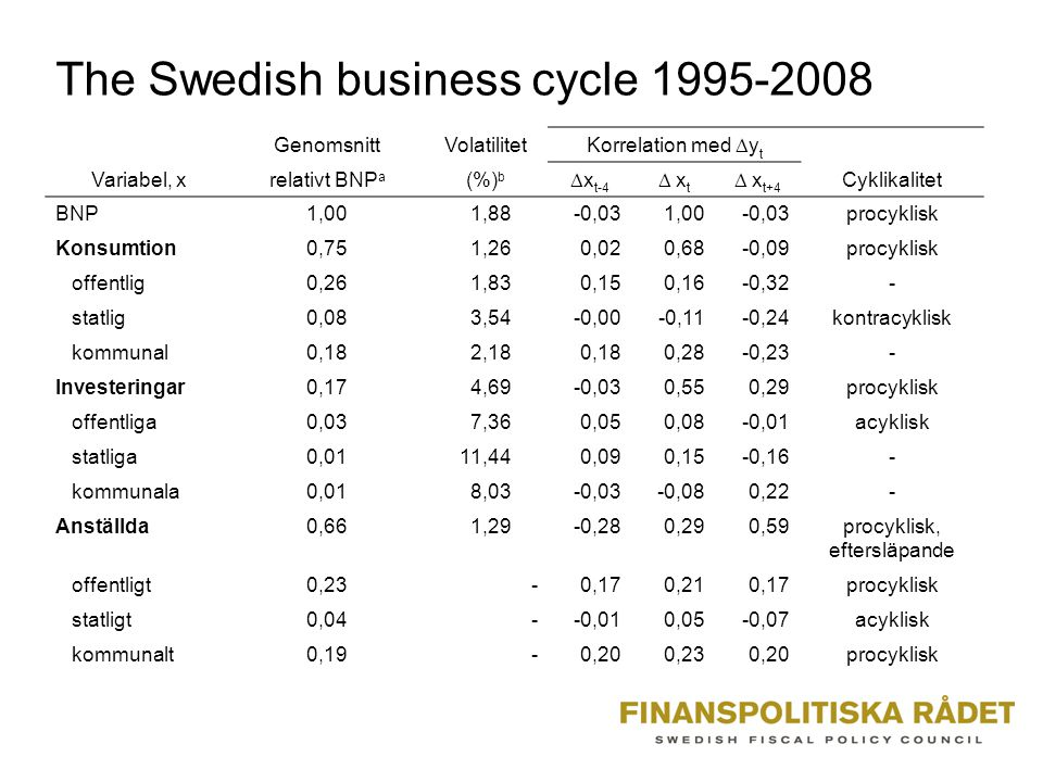 The Swedish business cycle 1995-2008 Variabel, x GenomsnittVolatilitet Korrelation med  y t Cyklikalitet relativt BNP a (%) b  x t-4  x t  x t+4