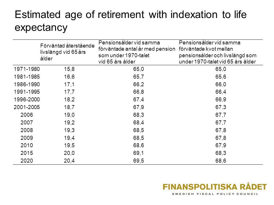 Estimated age of retirement with indexation to life expectancy Förväntad återstående livslängd vid 65 års ålder Pensionsålder vid samma förväntade ant