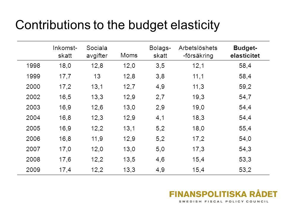 Contributions to the budget elasticity Inkomst- skatt Sociala avgifterMoms Bolags- skatt Arbetslöshets -försäkring Budget- elasticitet 199818,012,812,