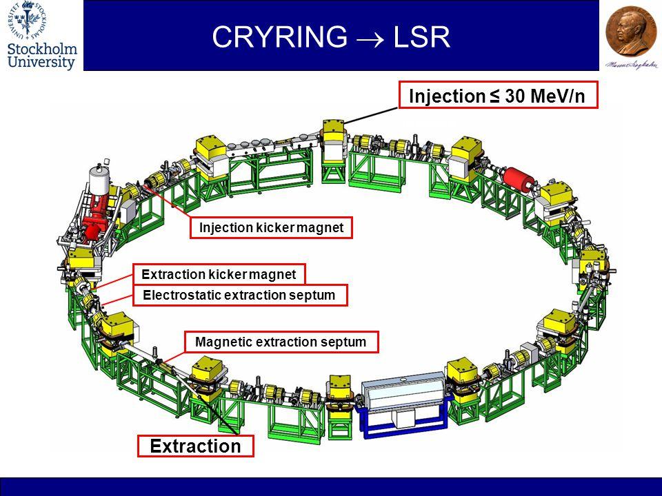 CRYRING  LSR ≤ 30 MeV/n Injection ≤ 30 MeV/n Extraction Electrostatic extraction septum Magnetic extraction septum Extraction kicker magnet Injection kicker magnet