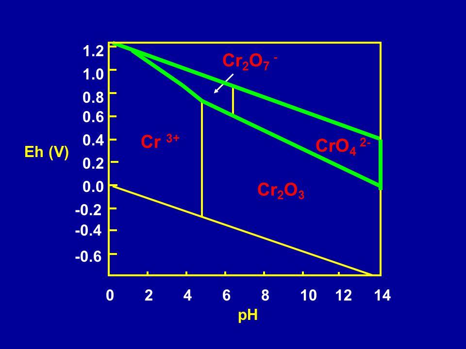 pH Eh (V) 10121446820 0.0 -0.2 -0.4 -0.6 1.0 0.2 0.8 0.4 0.6 1.2 Cr 2 O 3 CrO 4 2- Cr 2 O 7 - Cr 3+