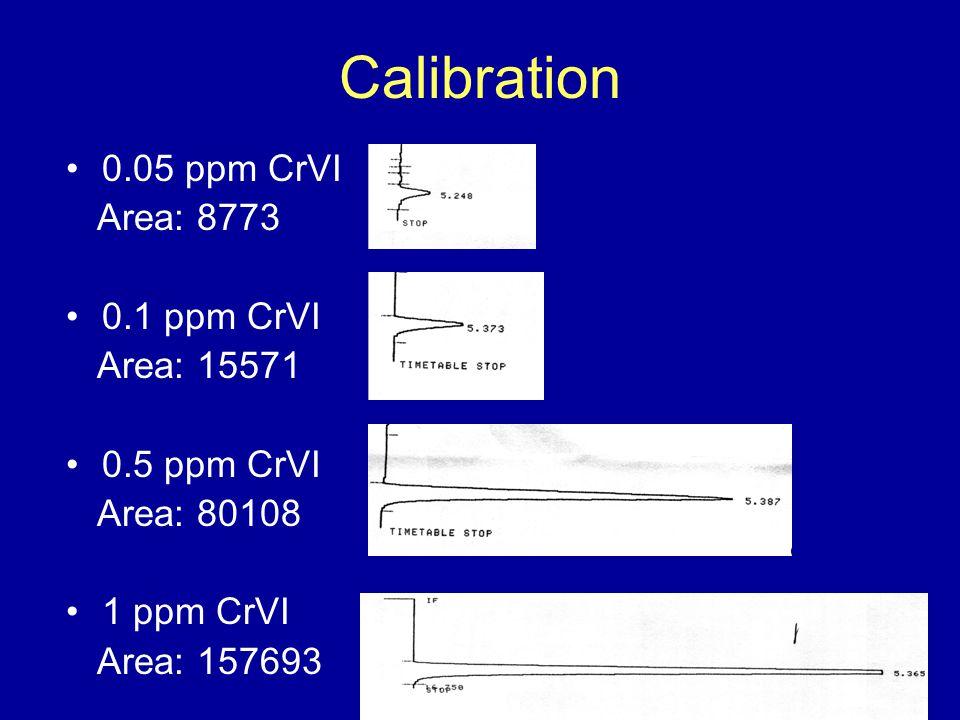 Calibration 0.05 ppm CrVI Area: 8773 0.1 ppm CrVI Area: 15571 0.5 ppm CrVI Area: 80108 1 ppm CrVI Area: 157693