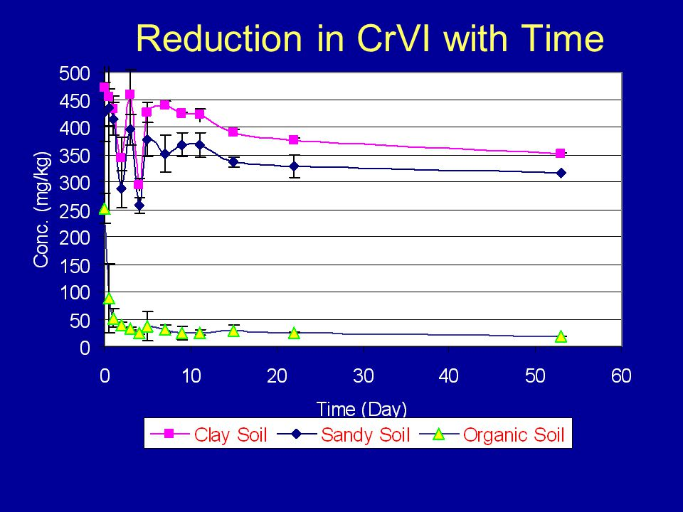 Reduction in CrVI with Time