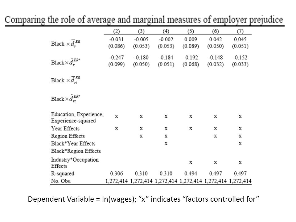 Dependent Variable = ln(wages); x indicates factors controlled for