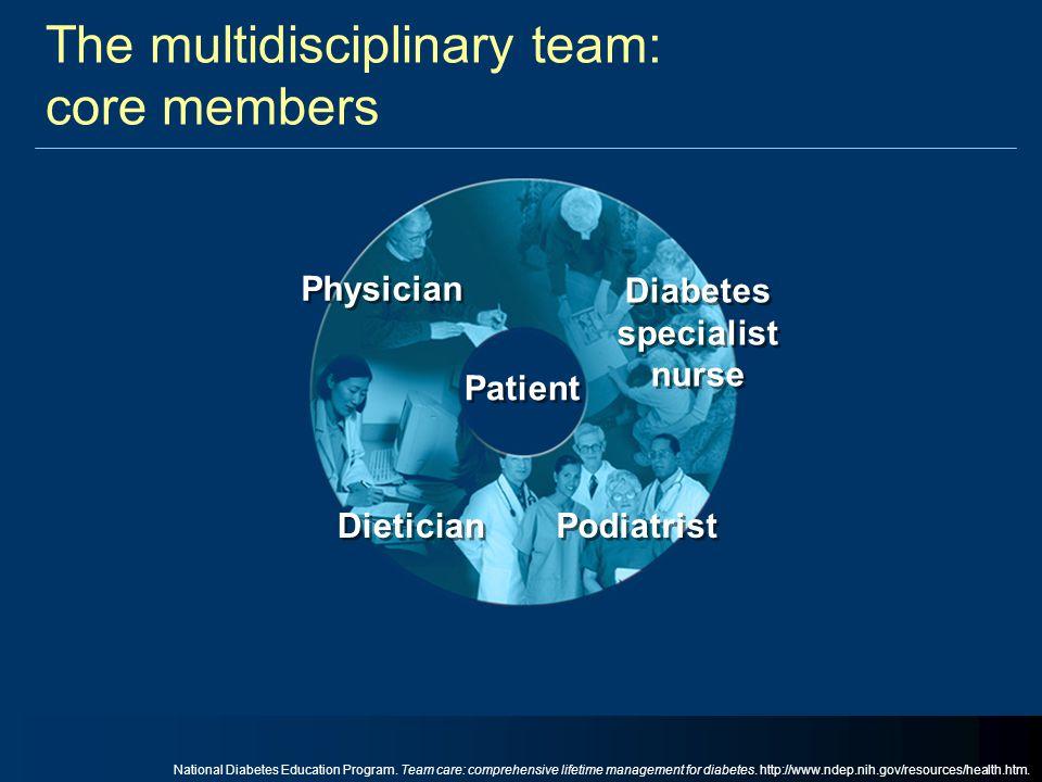 The multidisciplinary team: core members Dietician Diabetes specialist nurse Patient Physician Podiatrist National Diabetes Education Program. Team ca
