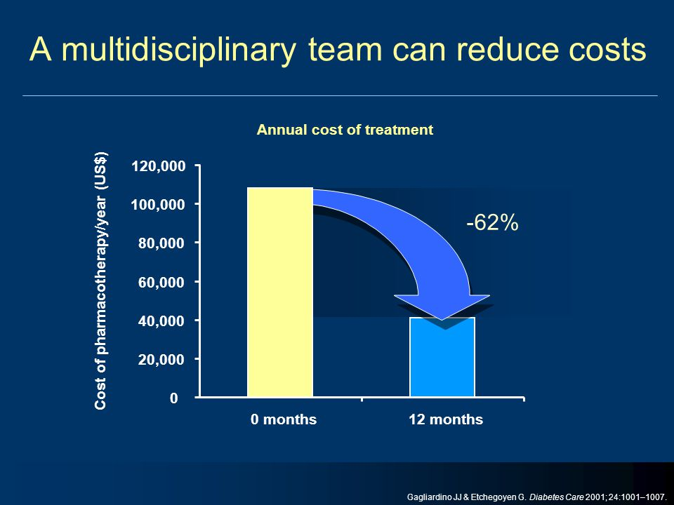 A multidisciplinary team can reduce costs 0 20,000 40,000 60,000 80,000 100,000 120,000 0 months12 months Cost of pharmacotherapy/year (US$) Annual co