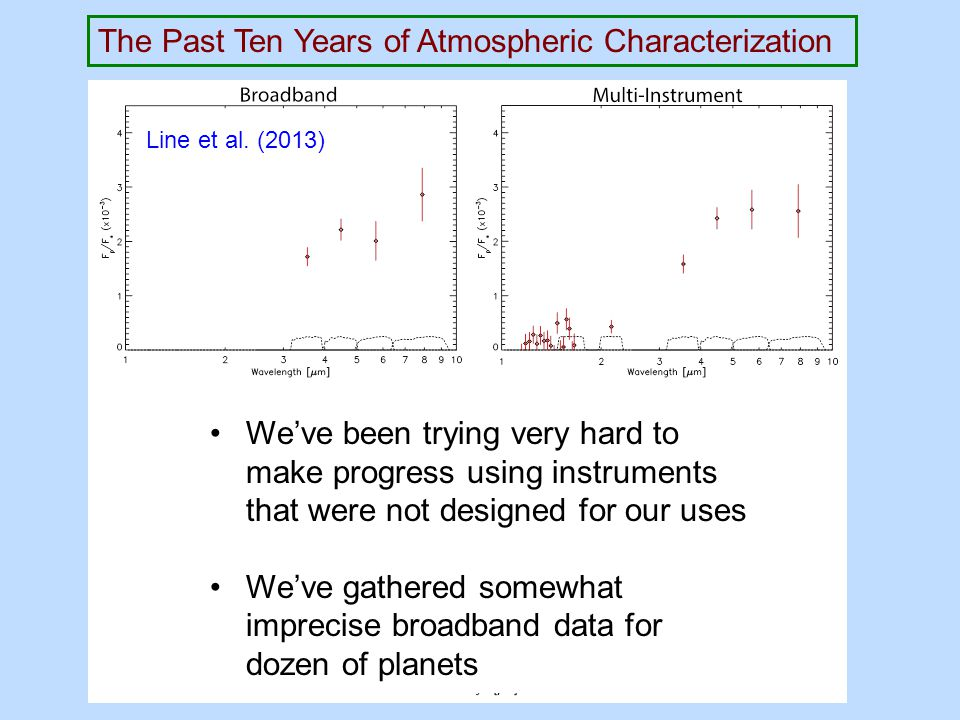 The Past Ten Years of Atmospheric Characterization We've been trying very hard to make progress using instruments that were not designed for our uses We've gathered somewhat imprecise broadband data for dozen of planets Line et al.
