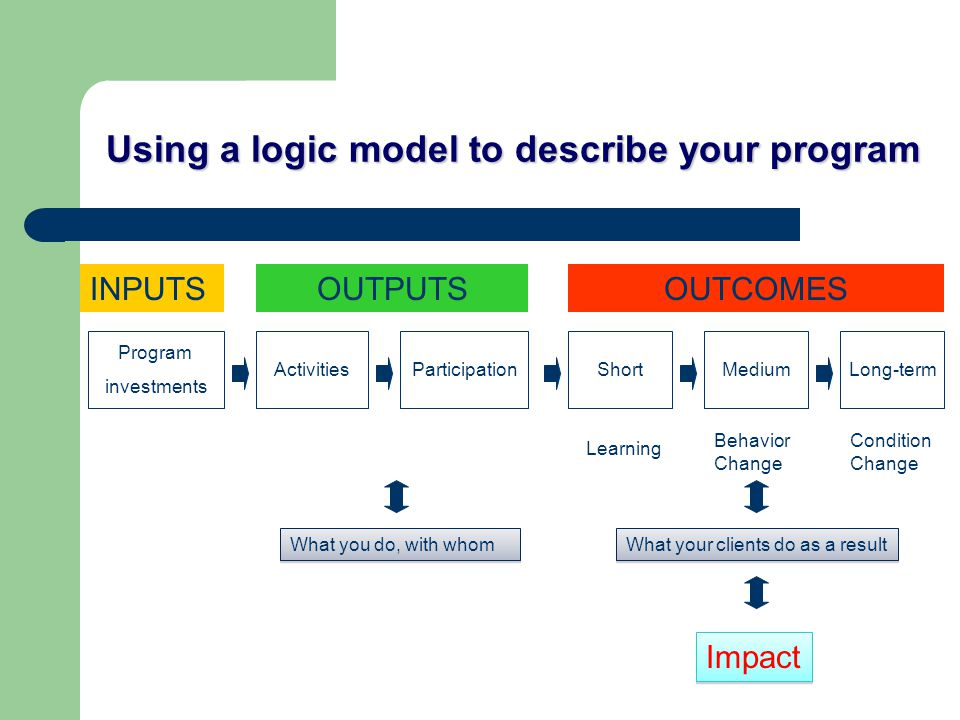Using a logic model to describe your program INPUTSOUTPUTSOUTCOMES Program investments ActivitiesParticipationShortMediumLong-term What you do, with whom What your clients do as a result Impact Learning Behavior Change Condition Change