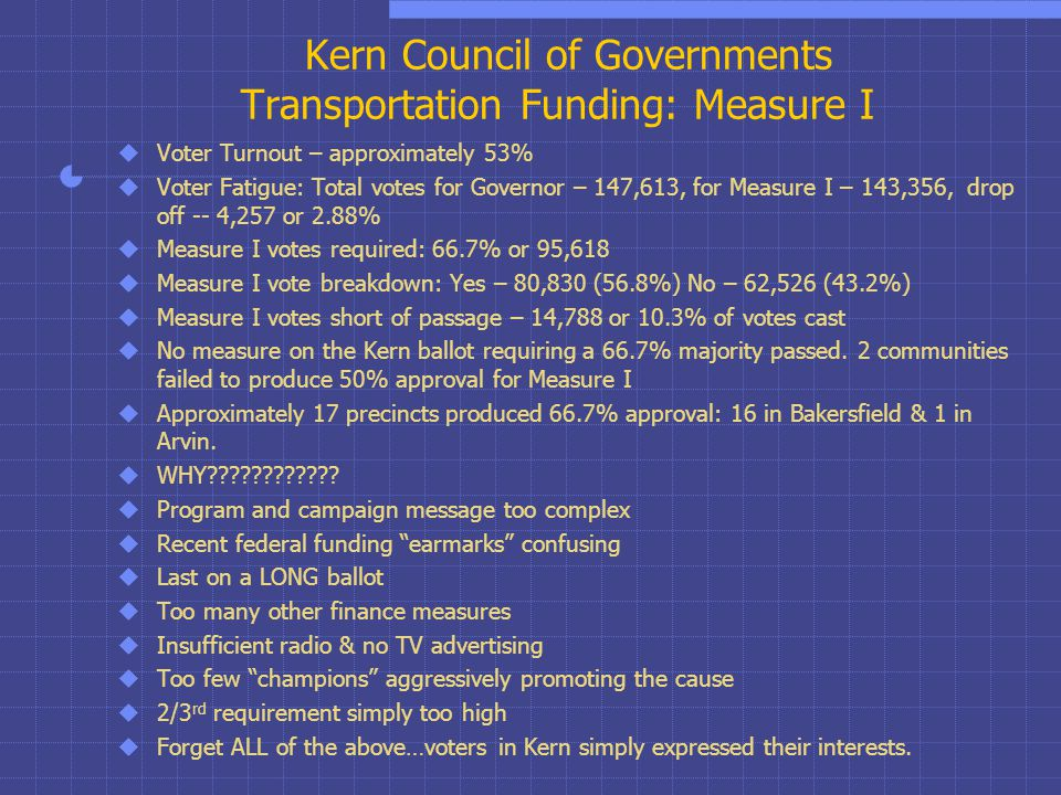 Kern Council of Governments Transportation Funding: Measure I  Voter Turnout – approximately 53%  Voter Fatigue: Total votes for Governor – 147,613, for Measure I – 143,356, drop off -- 4,257 or 2.88%  Measure I votes required: 66.7% or 95,618  Measure I vote breakdown: Yes – 80,830 (56.8%) No – 62,526 (43.2%)  Measure I votes short of passage – 14,788 or 10.3% of votes cast  No measure on the Kern ballot requiring a 66.7% majority passed.