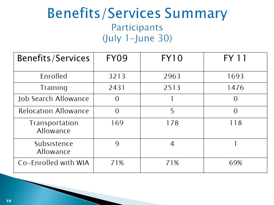 10 Benefits/ServicesFY09FY10FY 11 Enrolled321329631693 Training243125131476 Job Search Allowance010 Relocation Allowance050 Transportation Allowance 169178118 Subsistence Allowance 941 Co-Enrolled with WIA71% 69%