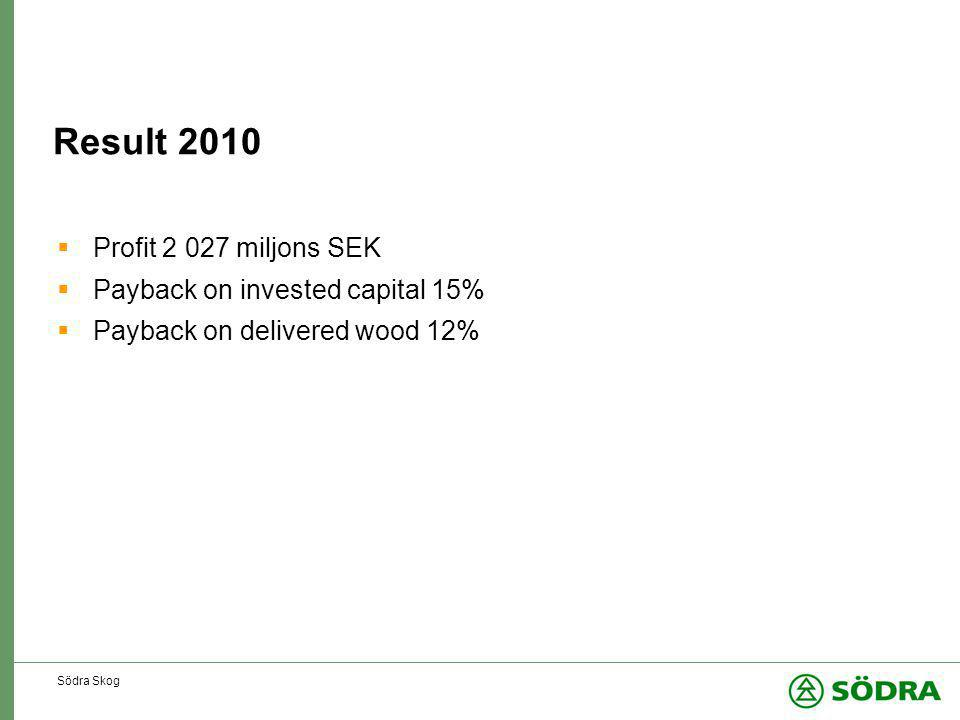 Södra Skog Result 2010  Profit 2 027 miljons SEK  Payback on invested capital 15%  Payback on delivered wood 12%