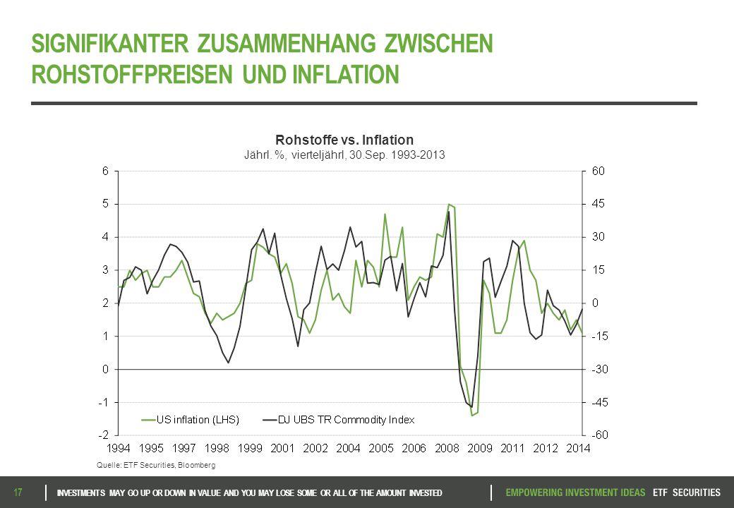 SIGNIFIKANTER ZUSAMMENHANG ZWISCHEN ROHSTOFFPREISEN UND INFLATION 17 Source: ETF Securities, Bloomberg Rohstoffe vs.