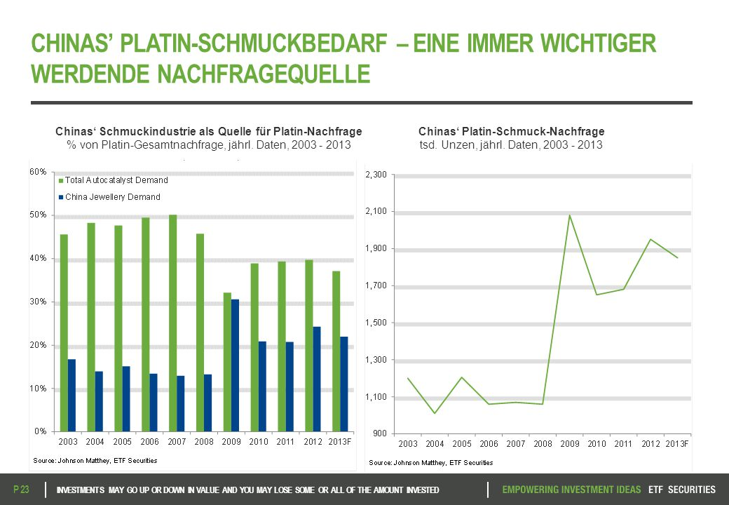 CHINAS' PLATIN-SCHMUCKBEDARF – EINE IMMER WICHTIGER WERDENDE NACHFRAGEQUELLE INVESTMENTS MAY GO UP OR DOWN IN VALUE AND YOU MAY LOSE SOME OR ALL OF TH