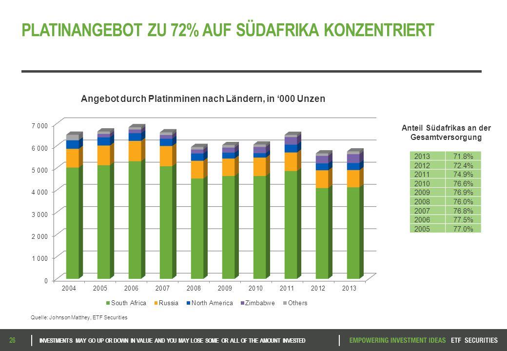 PLATINANGEBOT ZU 72% AUF SÜDAFRIKA KONZENTRIERT Quelle: Johnson Matthey, ETF Securities 201371.8% 201272.4% 201174.9% 201076.6% 200976.9% 200876.0% 200776.8% 200677.5% 200577.0% Anteil Südafrikas an der Gesamtversorgung Angebot durch Platinminen nach Ländern, in '000 Unzen 26 INVESTMENTS MAY GO UP OR DOWN IN VALUE AND YOU MAY LOSE SOME OR ALL OF THE AMOUNT INVESTED