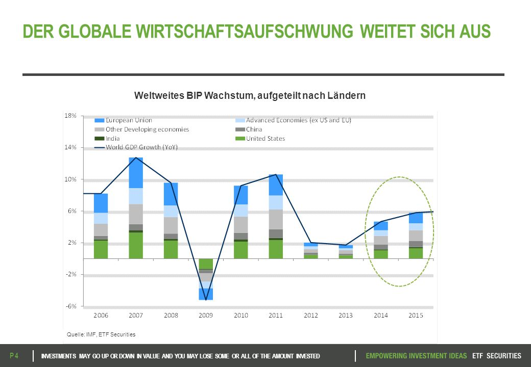 DER GLOBALE WIRTSCHAFTSAUFSCHWUNG WEITET SICH AUS INVESTMENTS MAY GO UP OR DOWN IN VALUE AND YOU MAY LOSE SOME OR ALL OF THE AMOUNT INVESTED P 4 Weltw