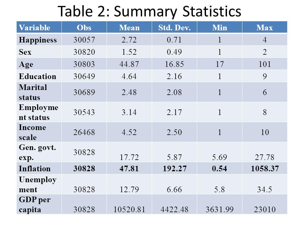 Table 2: Summary Statistics VariableObsMeanStd.