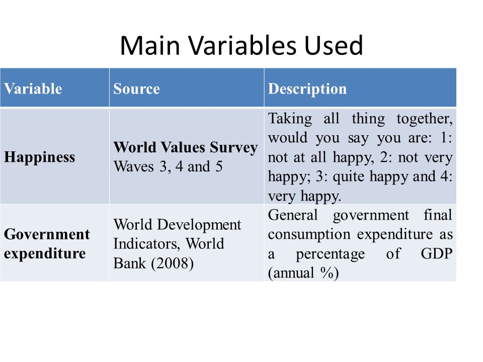 Interesting Unaswered Question Authors assume inverted u-shaped relationship between government expenditures and happiness – E.g.