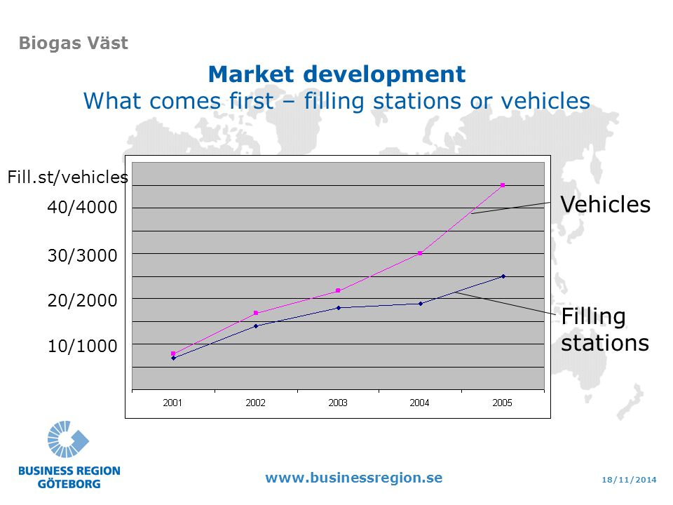 18/11/2014 www.businessregion.se Biogas Väst Market development What comes first – filling stations or vehicles 20/2000 10/1000 30/3000 40/4000 Fill.s