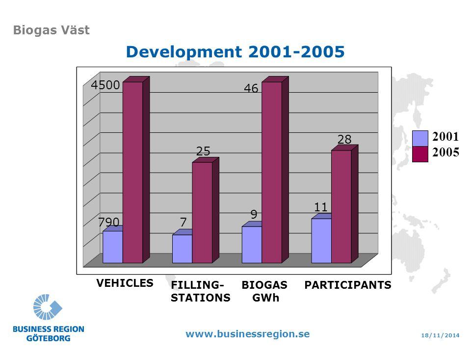 18/11/2014 www.businessregion.se Biogas Väst VEHICLES FILLING- STATIONS BIOGAS GWh PARTICIPANTS 2001 2005 28 7 4500 790 11 46 9 25 Development 2001-2005