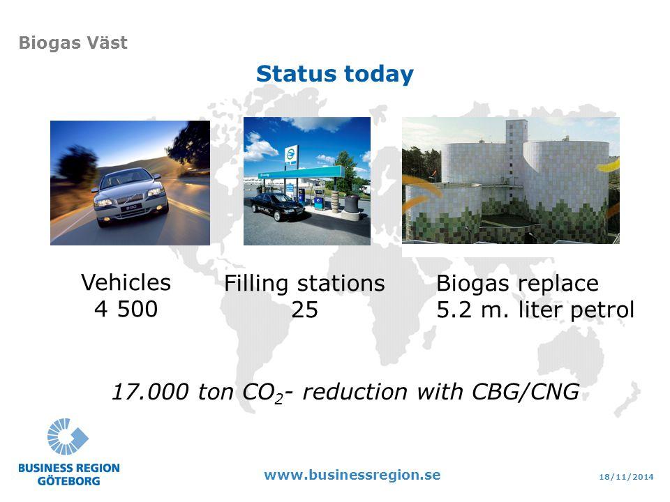 18/11/2014 www.businessregion.se Biogas Väst Vehicles 4 500 Filling stations 25 Biogas replace 5.2 m.