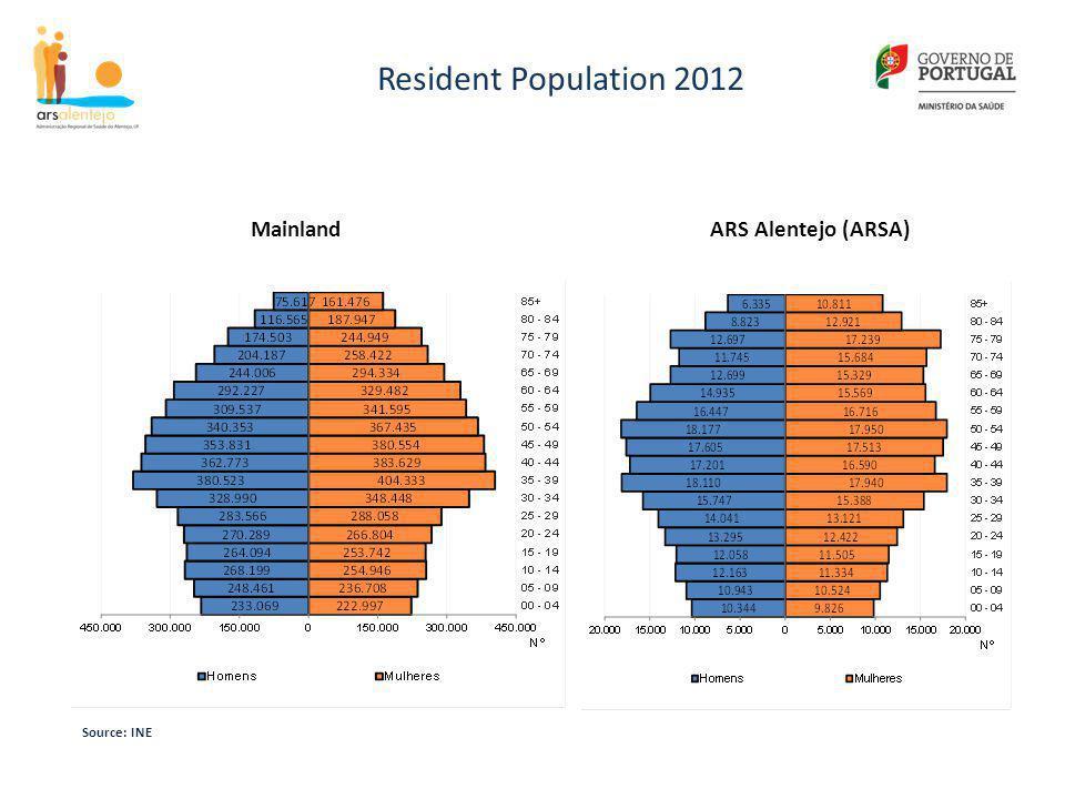 Resident Population 2012 MainlandARS Alentejo (ARSA) Source: INE