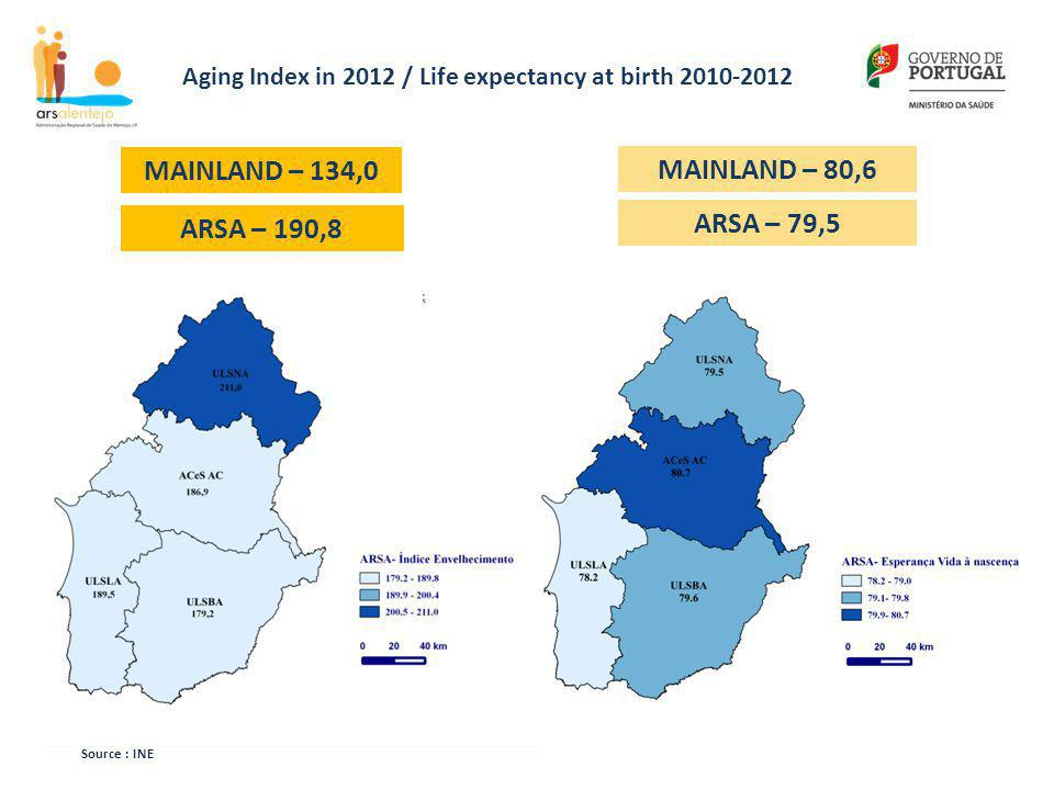 Aging Index in 2012 / Life expectancy at birth 2010-2012 Source : INE ARSA – 79,5 MAINLAND – 80,6 ARSA – 190,8 MAINLAND – 134,0