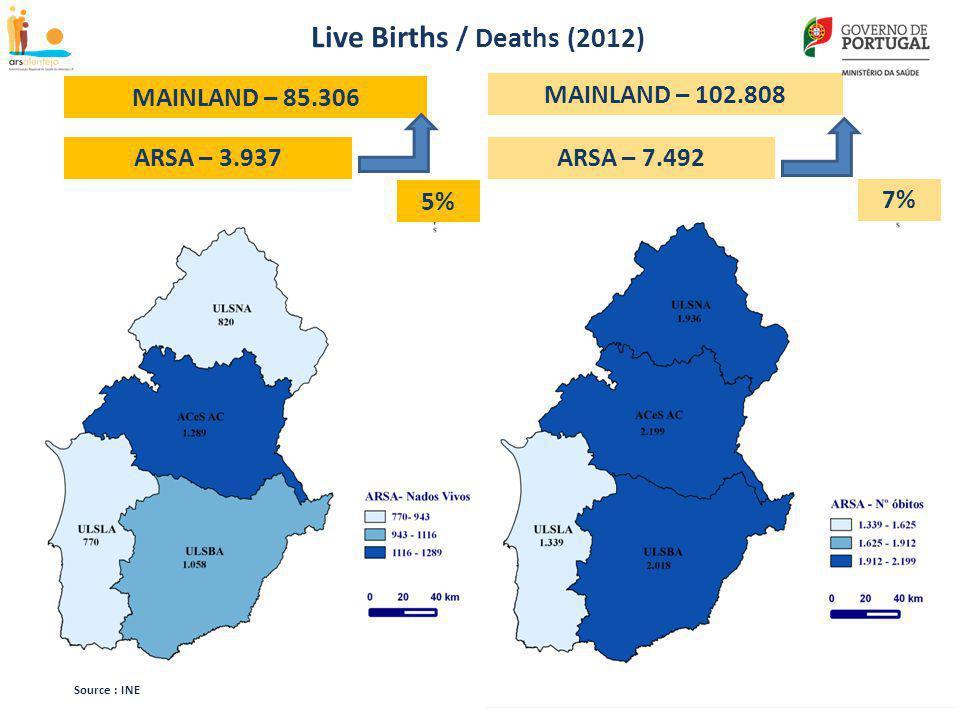 6 Source : INE ARSA – 3.937 MAINLAND – 85.306 5% Live Births / Deaths (2012) ARSA – 7.492 MAINLAND – 102.808 7%