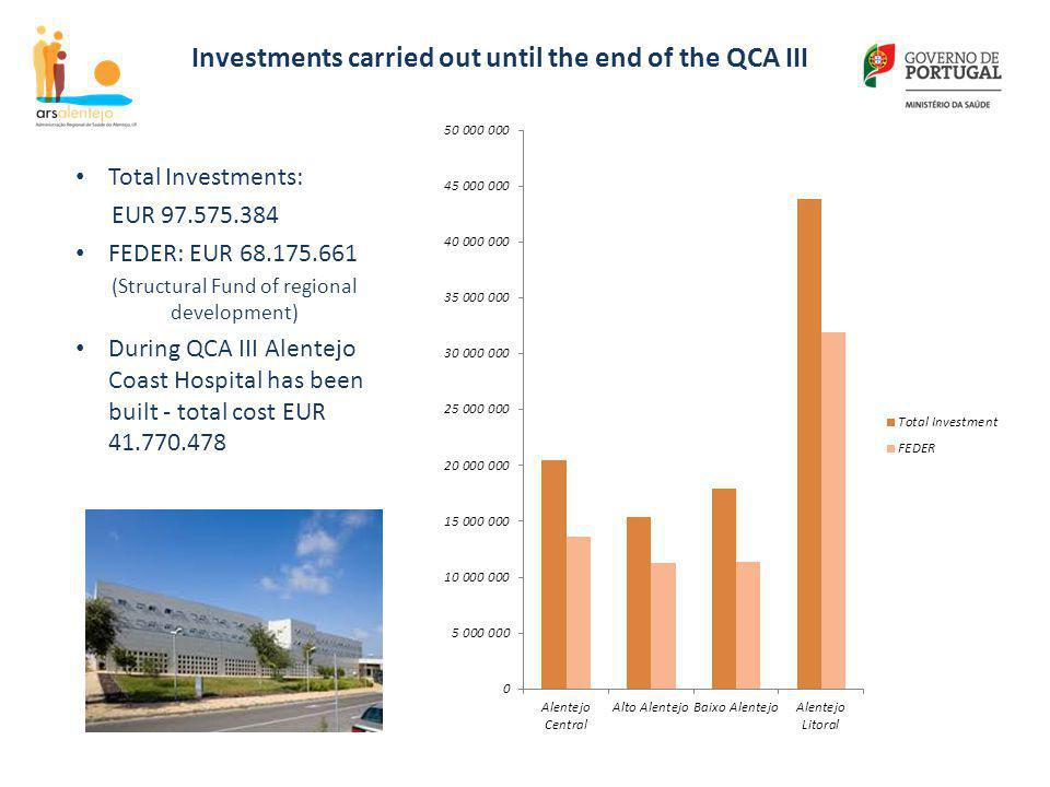 Investments carried out until the end of the QCA III Total Investments: EUR 97.575.384 FEDER: EUR 68.175.661 (Structural Fund of regional development)
