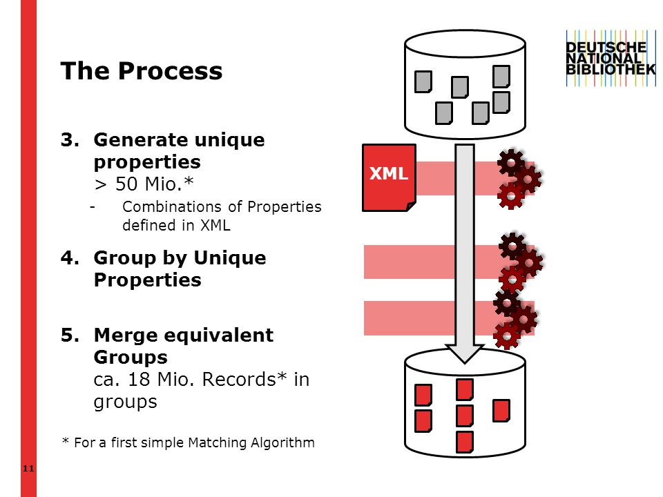 The Process 3.Generate unique properties > 50 Mio.* -Combinations of Properties defined in XML 4.Group by Unique Properties 5.Merge equivalent Groups