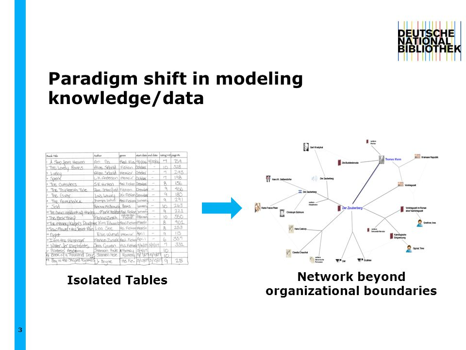 3 Paradigm shift in modeling knowledge/data Isolated Tables Network beyond organizational boundaries