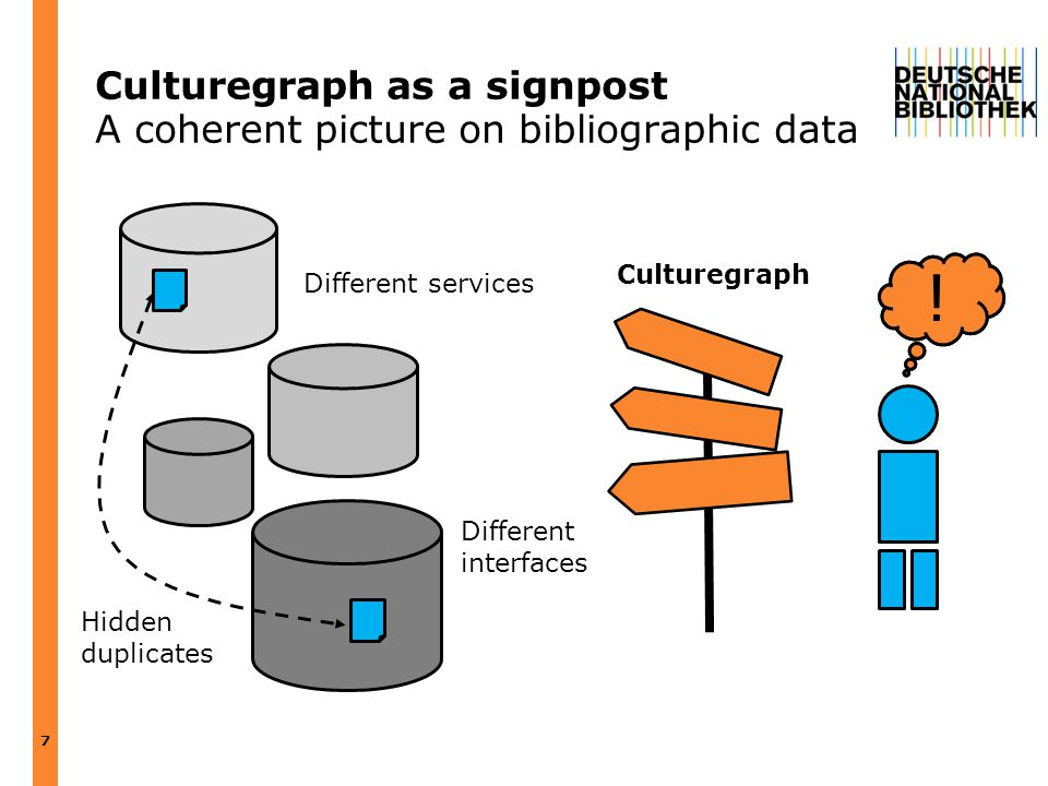Culturegraph as a signpost A coherent picture on bibliographic data 7 Hidden duplicates Different services Different interfaces ? Culturegraph !