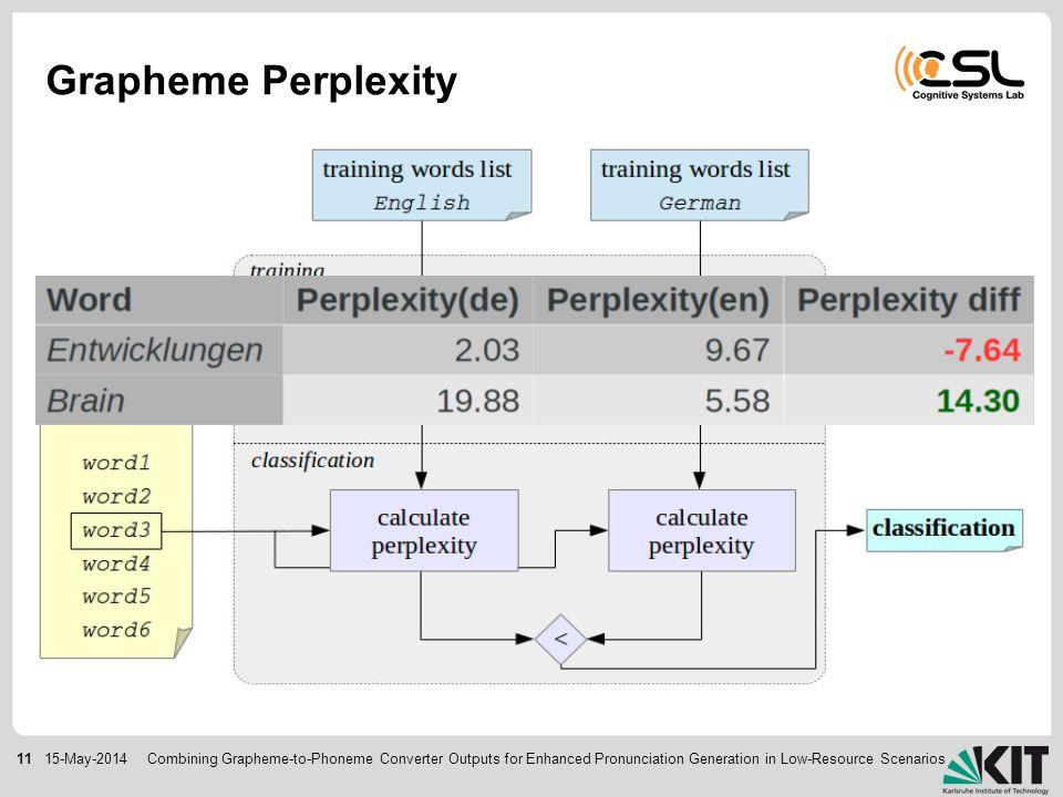 1115-May-2014 Grapheme Perplexity Combining Grapheme-to-Phoneme Converter Outputs for Enhanced Pronunciation Generation in Low-Resource Scenarios