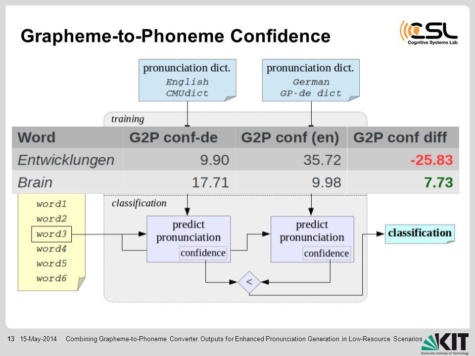 1315-May-2014 Grapheme-to-Phoneme Confidence Combining Grapheme-to-Phoneme Converter Outputs for Enhanced Pronunciation Generation in Low-Resource Scenarios