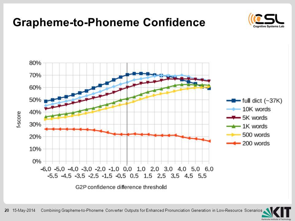 2015-May-2014 Grapheme-to-Phoneme Confidence Combining Grapheme-to-Phoneme Converter Outputs for Enhanced Pronunciation Generation in Low-Resource Scenarios